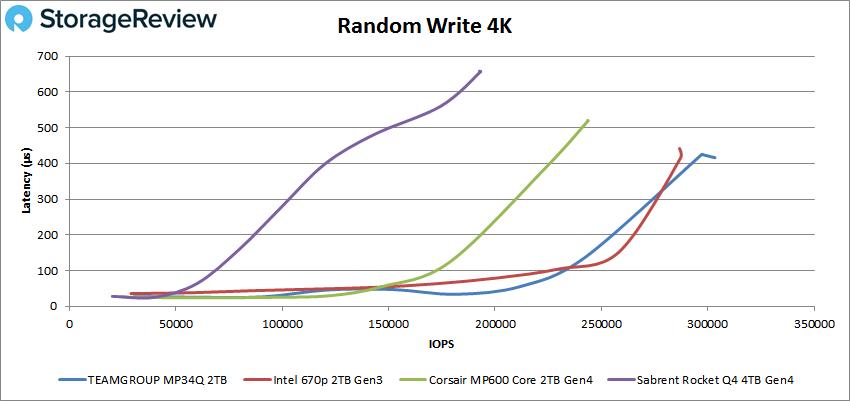 Teamgroup MP34Q Random 4K write performance
