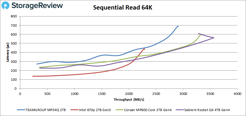 Teamgroup MP34Q sequential 64K read performance