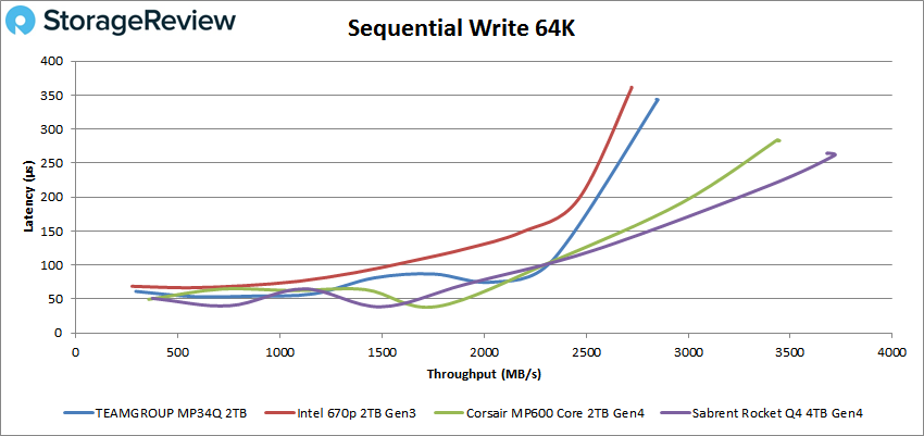 Teamgroup MP34Q sequential 64K write performance