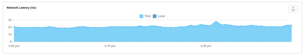 LG 34CN650N 4K network latency usage