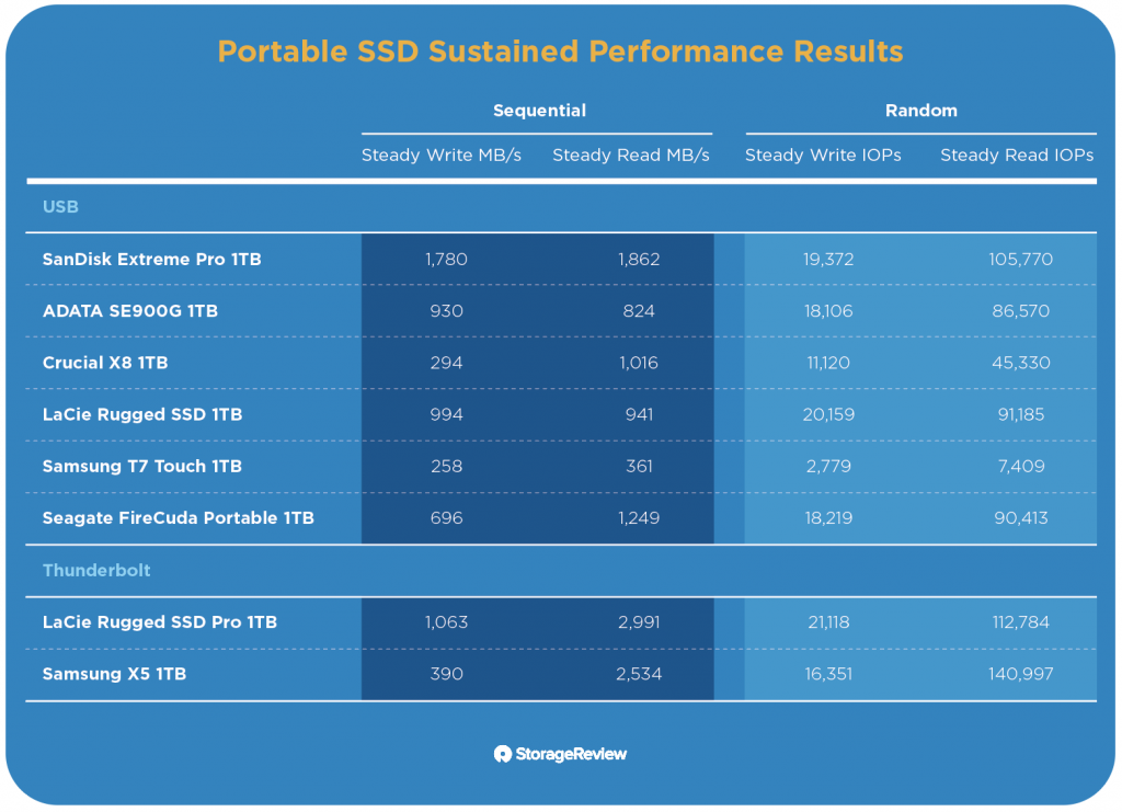 Portable SSD Performance chart