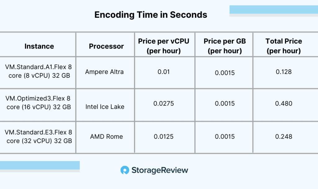 ampere a1 pricing chart