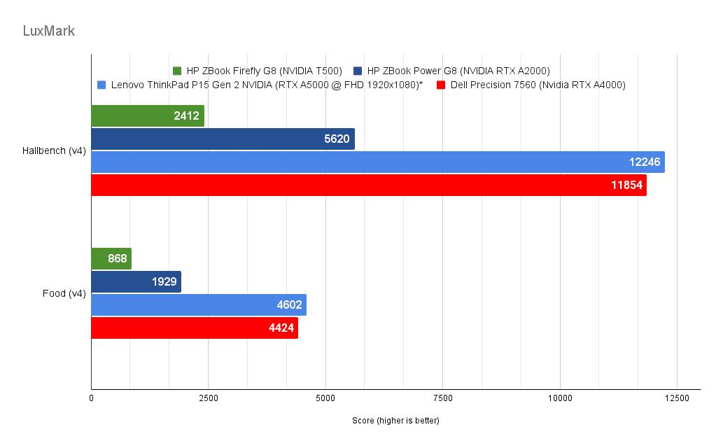 Dell Precision 7560 Luxmark Results
