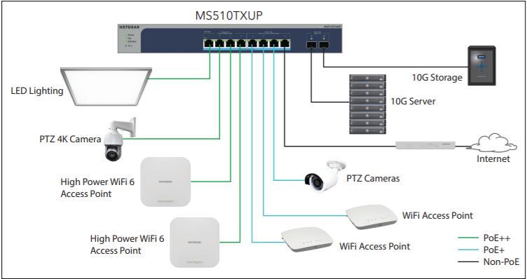 netgear switch deployment