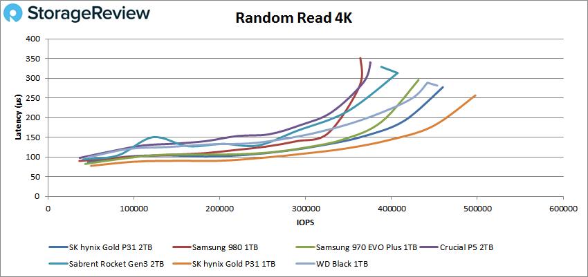 SK Hynix Gold P31 2TB Random Read 4K performance