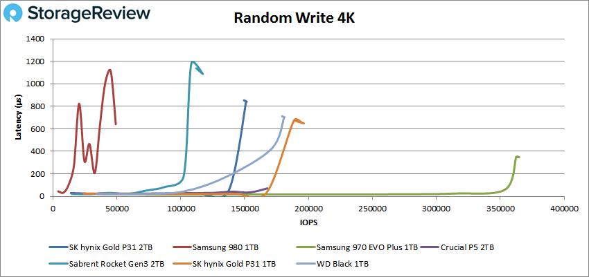 SK Hynix Gold P31 2TB Random Write 4K performance