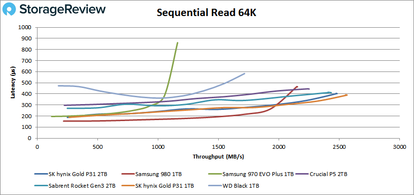 SK Hynix Gold P31 2TB 64K sequential read performance