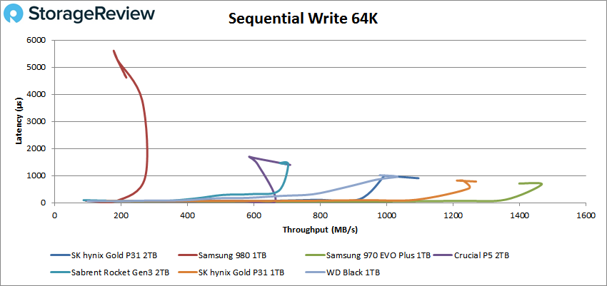 SK Hynix Gold P31 2TB 64K sequential write performance