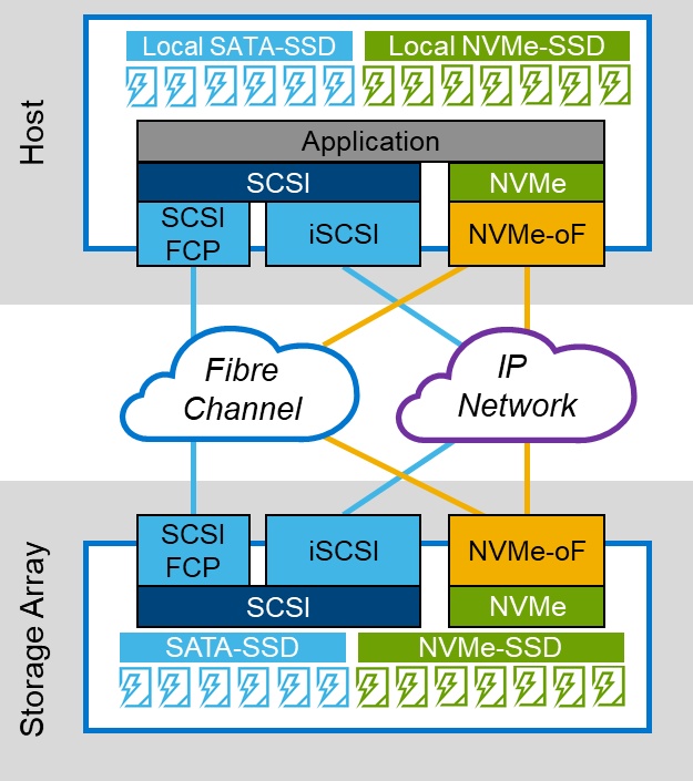 dell NVMe/TCP