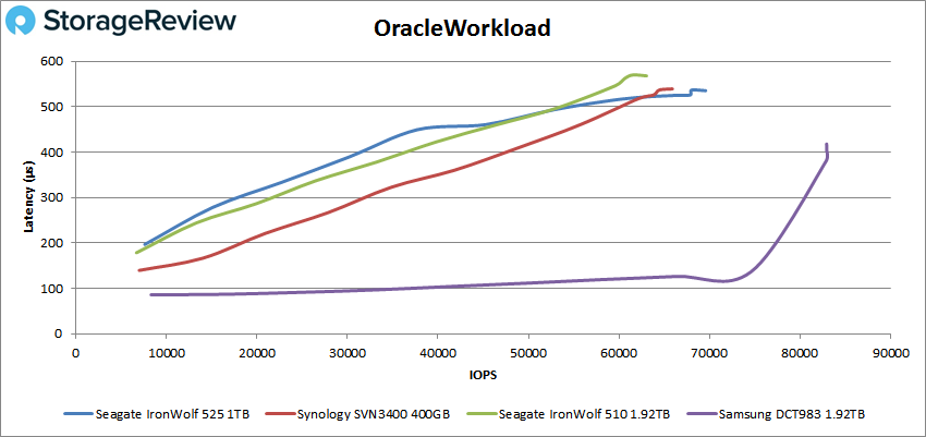 Seagate IronWolf 525 Oracle
