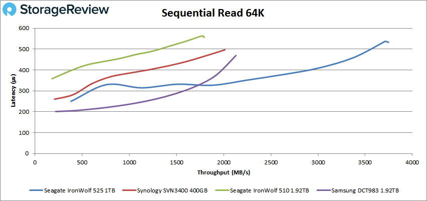 Seagate IronWolf 525 sequential read performance
