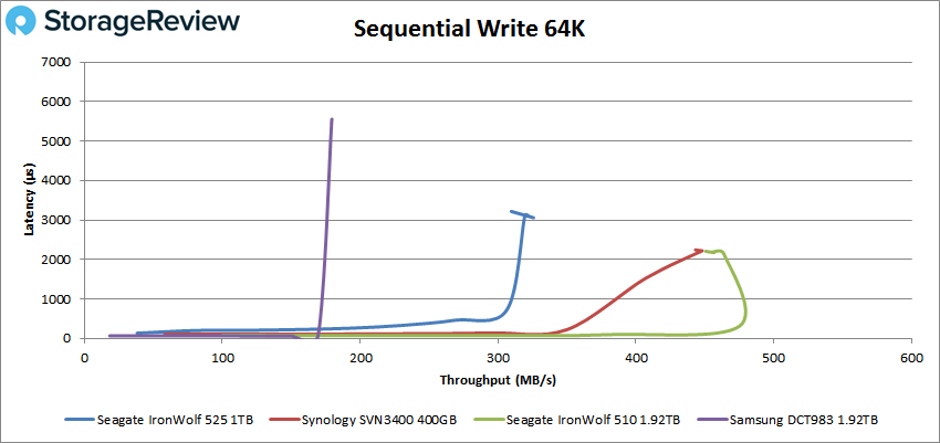 Seagate IronWolf 525 64K sequential write performance